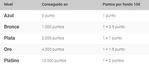 tabla de puntos club vip