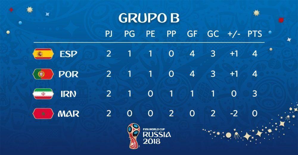 Grupo B de España