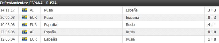 enfrentamientos entre España y Rusia