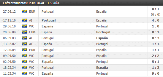 histórico de resultados entre Portugal y España
