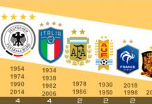 selecciones campeonas en Mundiales de Fútbol