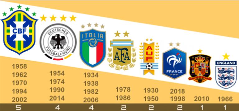 Las 8 selecciones campeonas en Mundiales de Fútbol