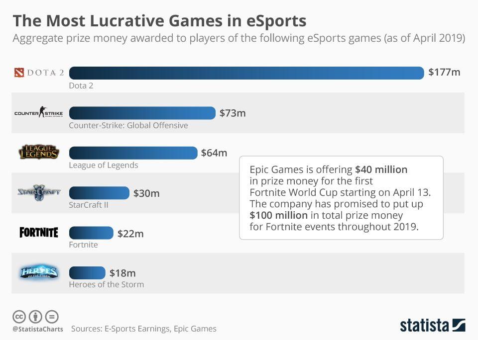 Top juegos eSports